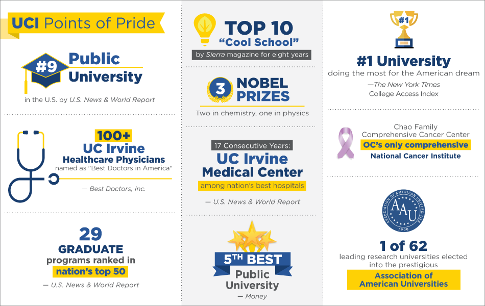 UCI Points of Pride